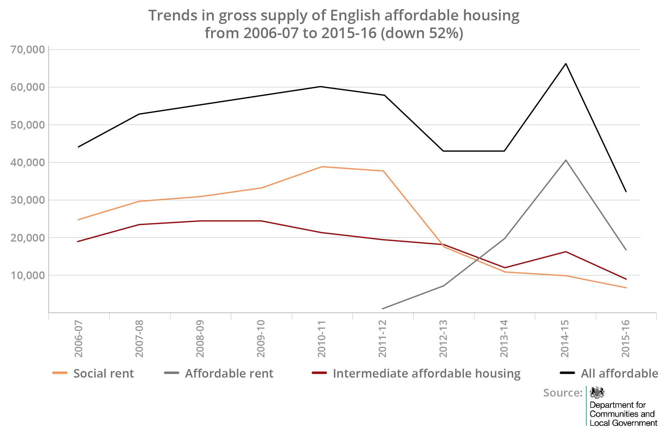 2-english-affordable-housing-graph-november-2016