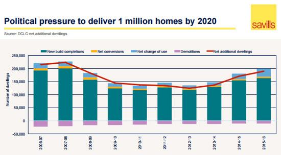 million-homes