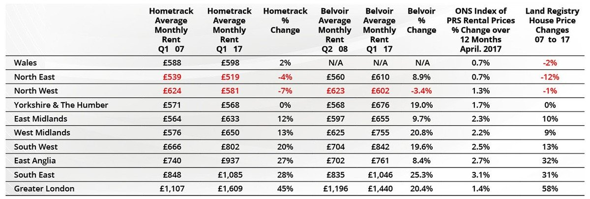 Private Rented Sector (PRS) Research Supplied by Hometrack UK