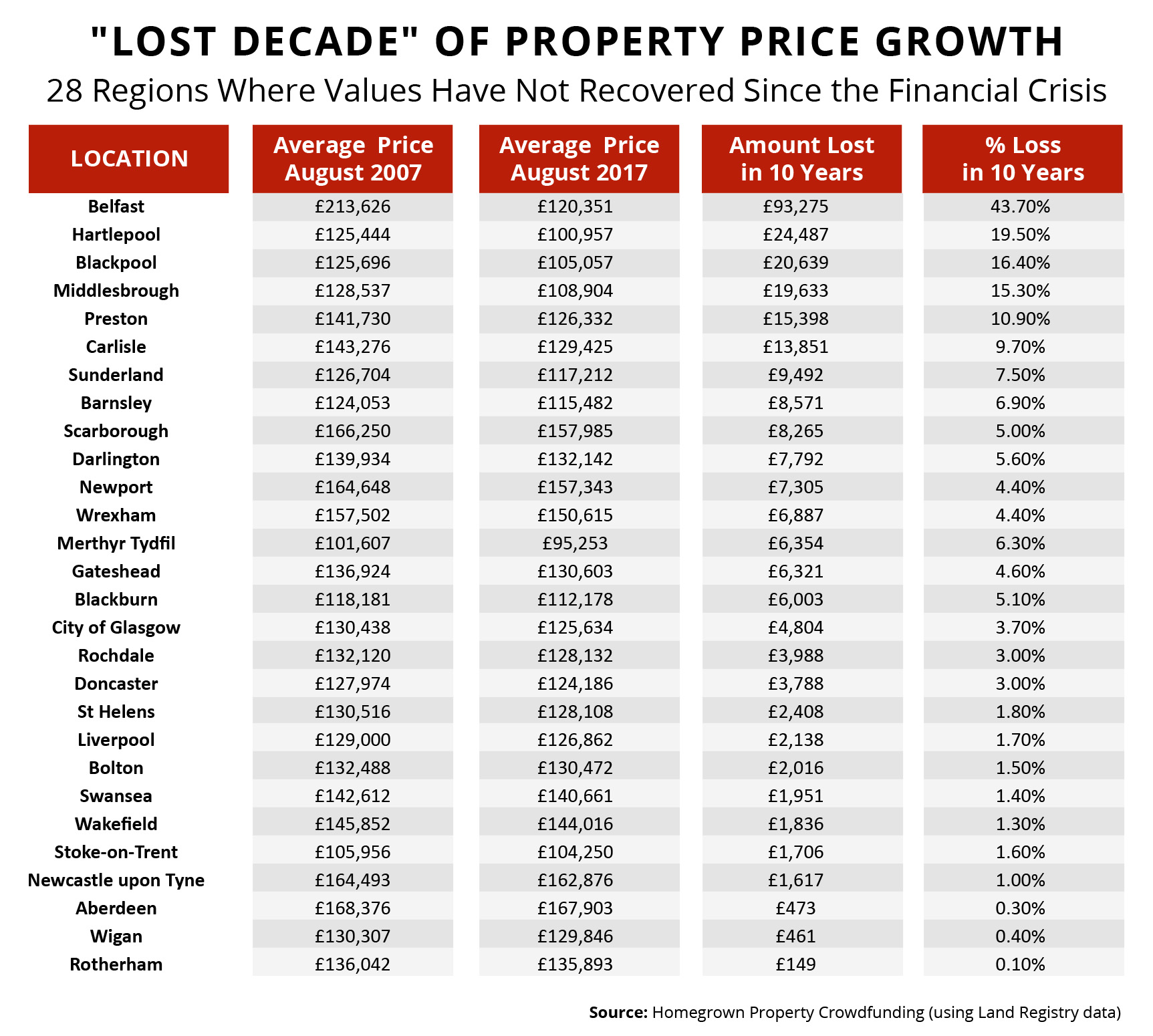 Lost Decade of Property Price Growth Since the 2007 Financial Crash