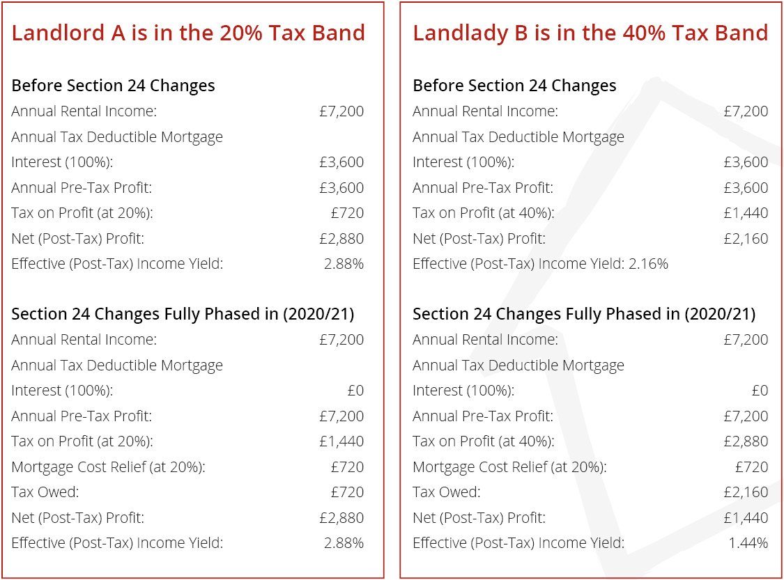 Landlord Tax Position - Section 24 of the Finance (No. 2) Act 2015