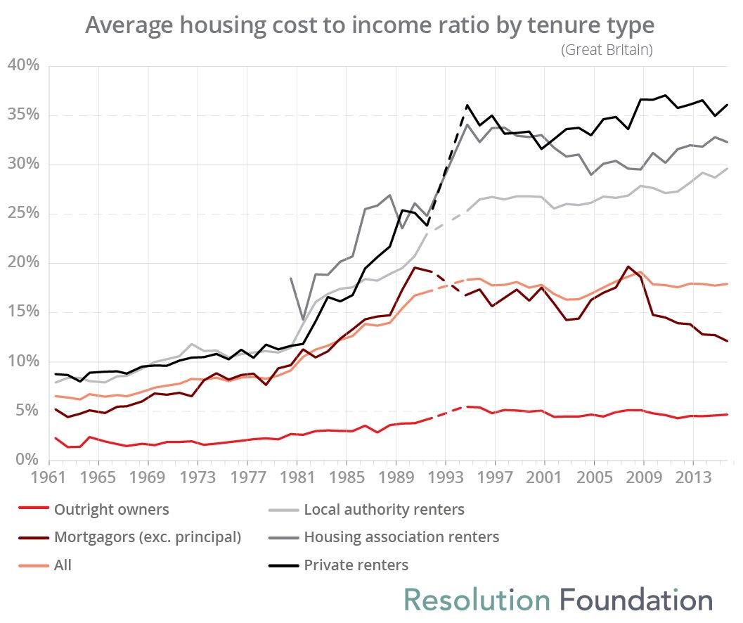 Average housing cost to income ratio