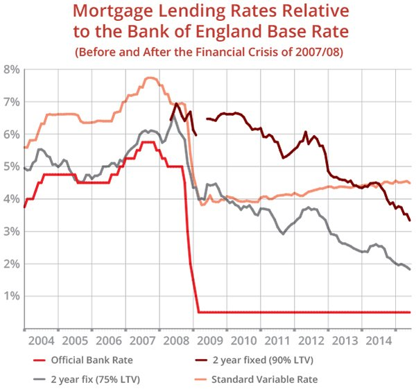 Mortgage Lending Rates Relative to the Bank of England Base Rate