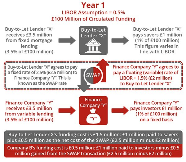 SWAP Agreements - Year 1 (for Buy-to-Let Property Investors)