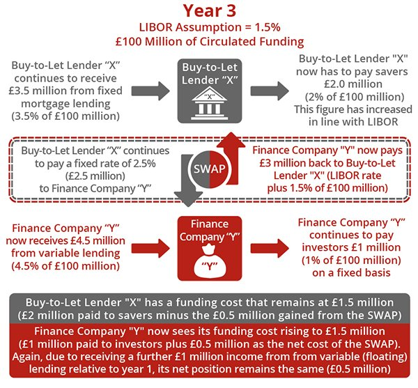 SWAP Agreements - Year 3 (for Buy-to-Let Property Investors)