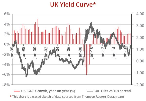 UK Yield Curve (for Property Investors)