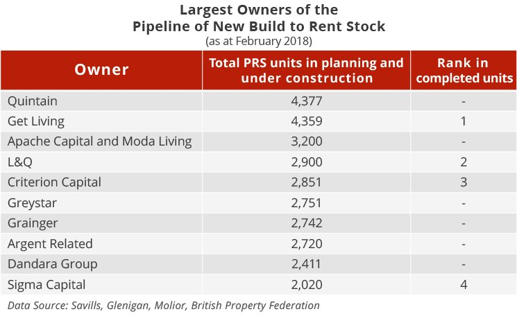 Build to Rent - PRS Developments - Pipeline - February 2018