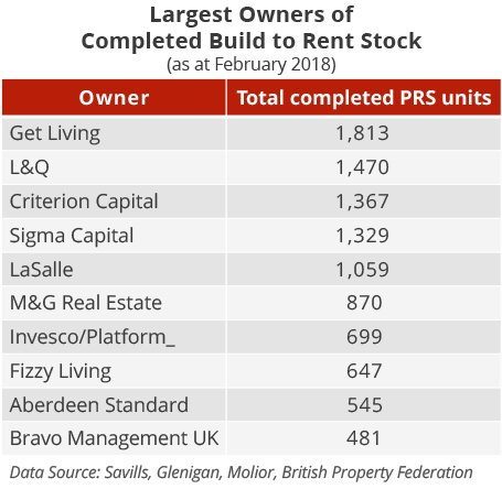 Build to Rent - PRS Developments - Largest Owners Pipeline - February 2018