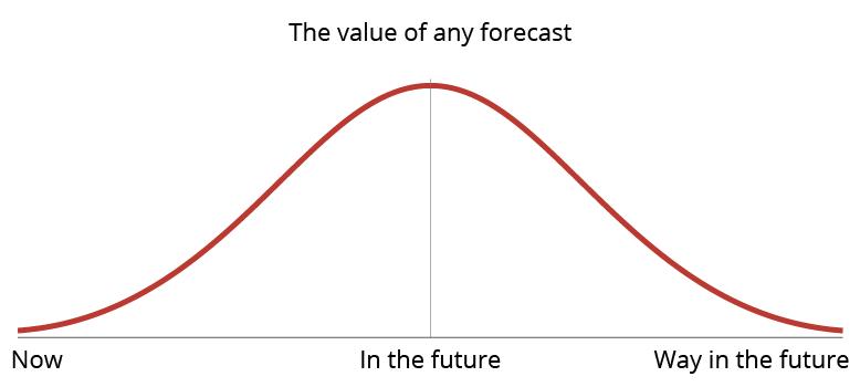 Property Graph Forecast (Gavriel Merkado)